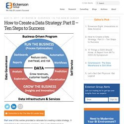 How to Create a Data Strategy: Part II – Ten Steps to Success