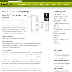 How To Create a Swim Lane Diagram | The Lean Logistics Blog