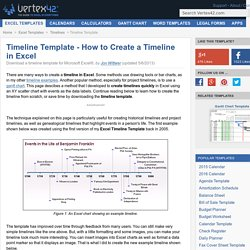 How to Create a Timeline in Excel | Free Timeline Template