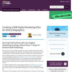 Creating a B2B Digital Marketing Plan for 2016 [infographic]