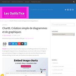 Charttt. Création simple de diagrammes et de graphiques