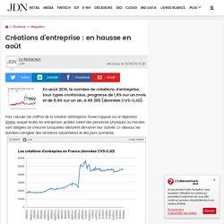 Créations d'entreprise : en hausse en mars