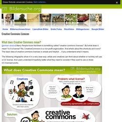 What does Creative Commons means? (Infographic)