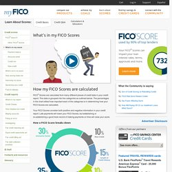 FICO Credit Score Chart: How credit scores are calculated