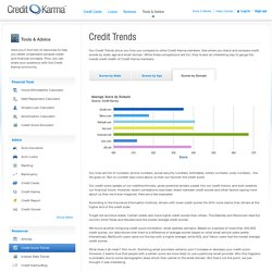 Credit Scores and Email Domains | Credit Karma