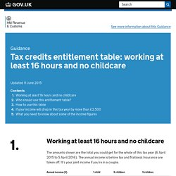 Tax credits entitlement table: working at least 16 hours and no childcare