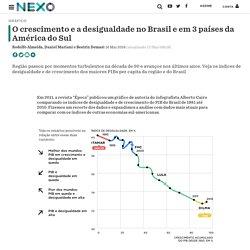 O crescimento e a desigualdade no Brasil e em 3 países da América do Sul - Nexo Jornal