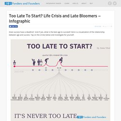 Too Late To Start? Quarter Life Crisis and Late Bloomers