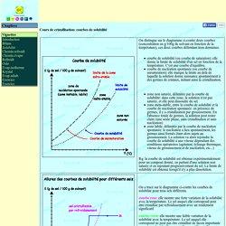 Cours de cristallisation - courbes de solubilité