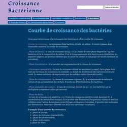 Courbe de croissance des bactéries - Croissance Bactérienne