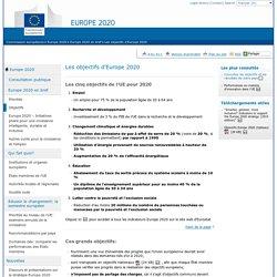 Europe 2020 – Les grands objectifs de l'UE en matière de croissance économique - Commission européenne