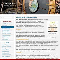 Cronologia: fisica moderna – QUADERNI.org