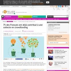 7% des Français ont déjà contribué à une collecte en crowdfunding