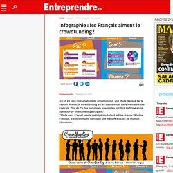Infographie : les Français aiment le crowdfunding !