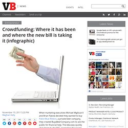 Crowdfunding: Where it has been and where the new bill is taking it (infographic)