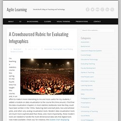 A Crowdsourced Rubric for Evaluating Infographics