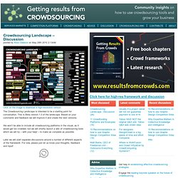 Crowdsourcing Landscape – Discussion « Getting Results from Crowdsourcing