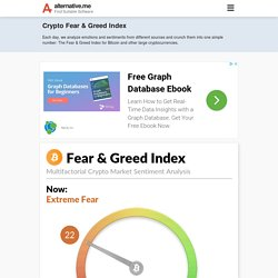 Crypto Fear & Greed Index - Bitcoin Sentiment