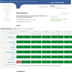 CSS selectors - desktop
