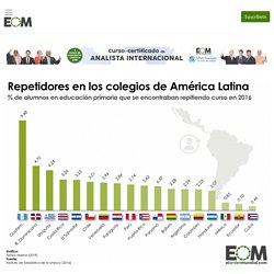 ¿Cuántos alumnos de primaria repiten curso en América Latina?
