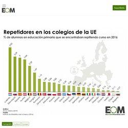 ¿Cuántos alumnos de primaria repiten curso en la UE?