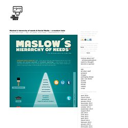 Maslow's hierarchy of needs & Social Media – a modern take