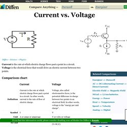 Current vs Voltage