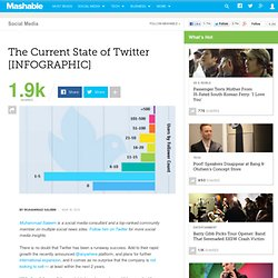 The Current State of Twitter [INFOGRAPHIC]
