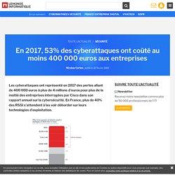 En 2017, 53% des cyberattaques ont coûté au moins 400 000 euros aux entreprises