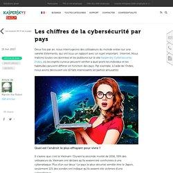 Les chiffres de la cybersécurité par pays : 10 faits et chiffres intrigants – Blog officiel de Kaspersky Lab