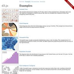 d3.js ~ Examples