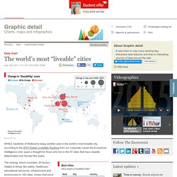 "Daily chart: The world's most ""liveable"" cities"