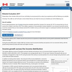 The Daily — Income of Canadians, 2000 to 2013