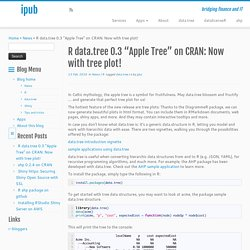 "R data.tree 0.3 ""Apple Tree"" on CRAN: Now with tree plot! - ipub"