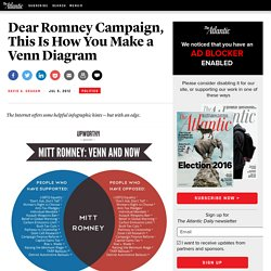 Dear Romney Campaign, This Is How You Make a Venn Diagram