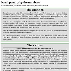 Death penalty by the numbers chicago Tribune 6/2/14