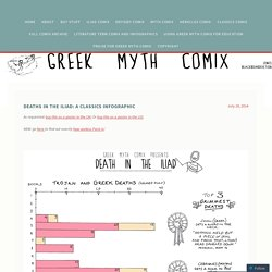 Deaths in the Iliad: a Classics Infographic