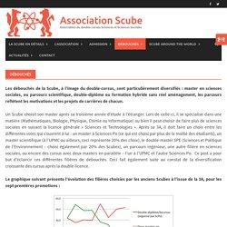 Débouchés – Association Scube