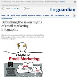 Debunking the seven myths of email marketing - infographic