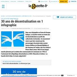 30 ans de décentralisation en 1 infographie