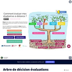 Arbre de décision évaluations par Louvain Learning Lab sur Genially