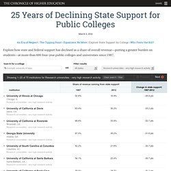 25 Years of Declining State Support for Public Colleges - Home