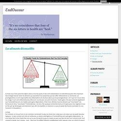 Les aliments déconseillés - Endosweet, vivre en douceur avec l'endométriose