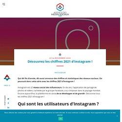 Découvrez les chiffres 2021 du réseau social Instagram !