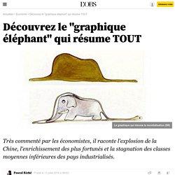 """Découvrez le """"graphique éléphant"""" qui résume TOUT - 11 juillet 2016"""