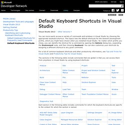 Pre-defined Keyboard Shortcuts