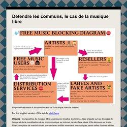 Défendre les communs, le cas de la musique libre