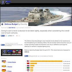 Defense Budget by Country