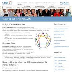 Définition de l'Ennéagramme - Cee-Enneagramme