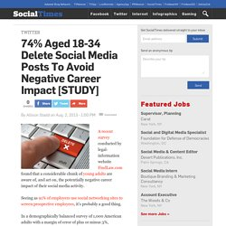 74% Aged 18-34 Delete Social Media Posts To Avoid Negative Career Impact [STUDY]